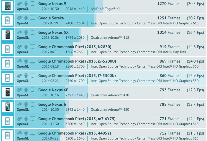 Detachable Chromebook 'Soraka' Gets Benchmarked: Likely Not A Pixel