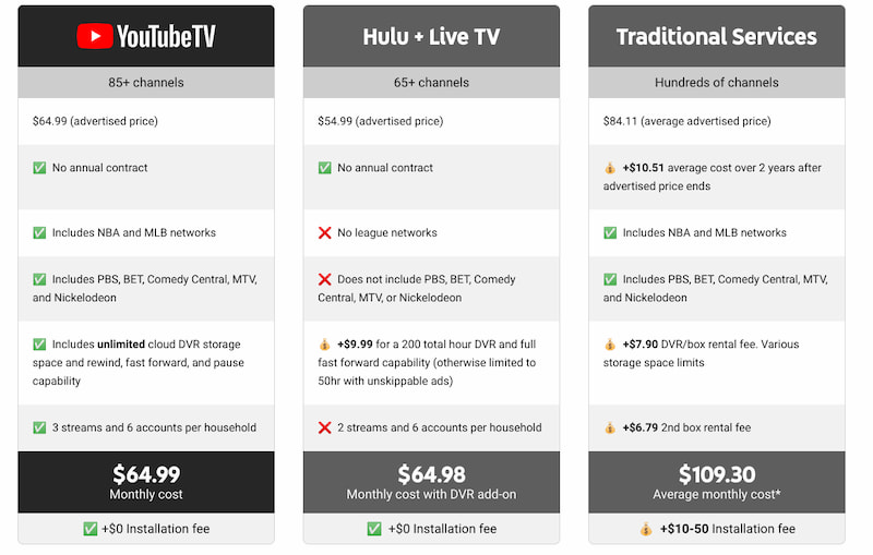 YouTube TV Price comparison. Hulu + Live TV and traditional cable