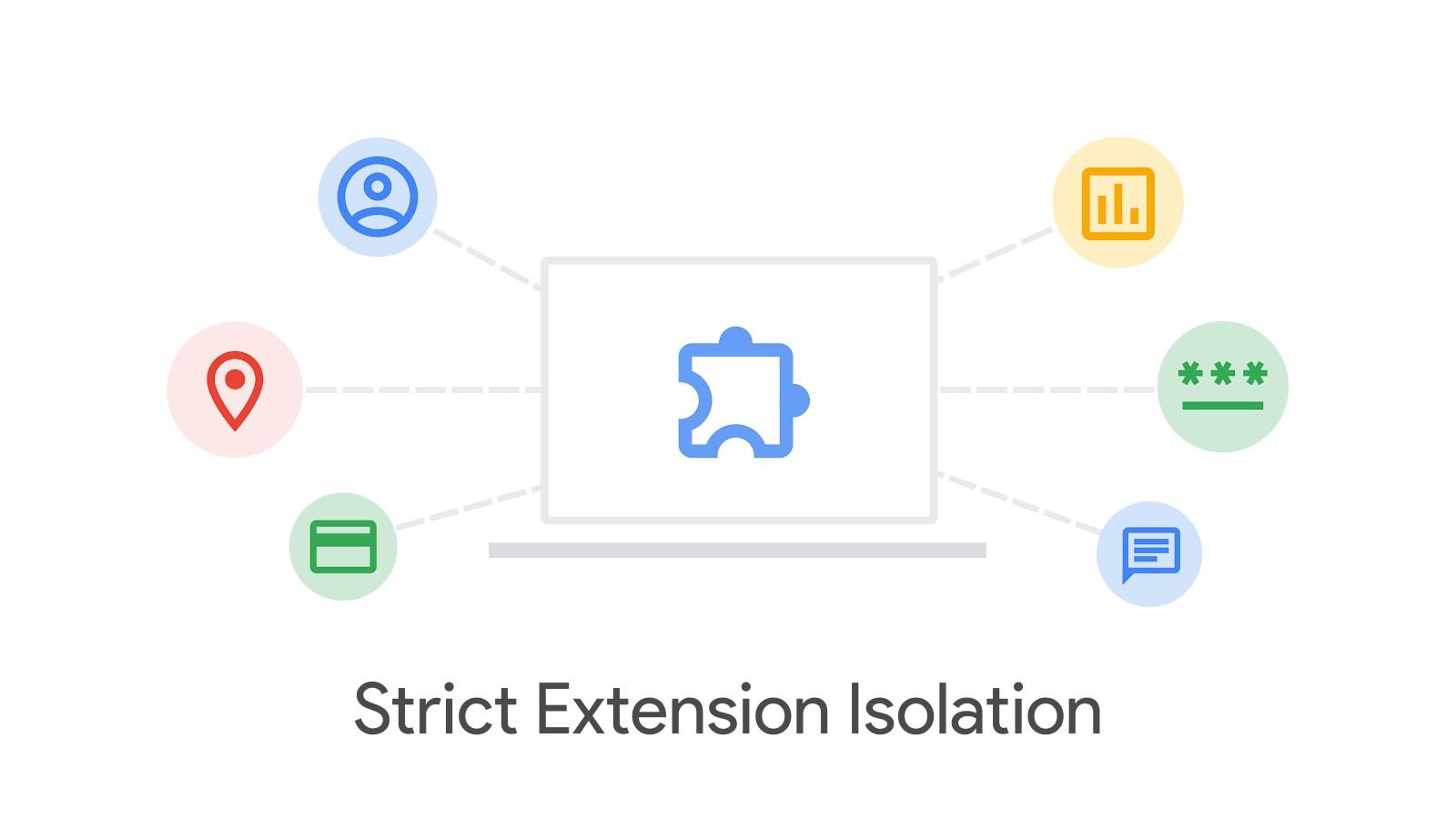 Chrome wants to make extensions more secure by preventing them from sharing processes